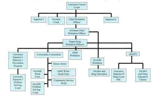 Lawrence County Probation Mission Flowchart on Flow Chart For A Traffic Violation